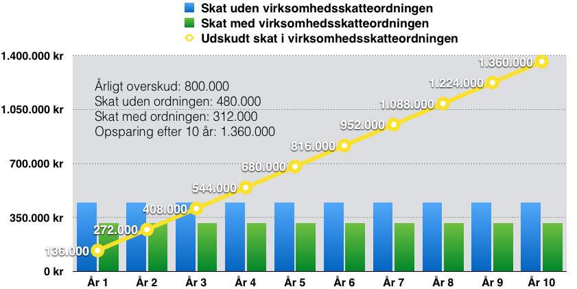 skema-virksomhedsskatteordningen